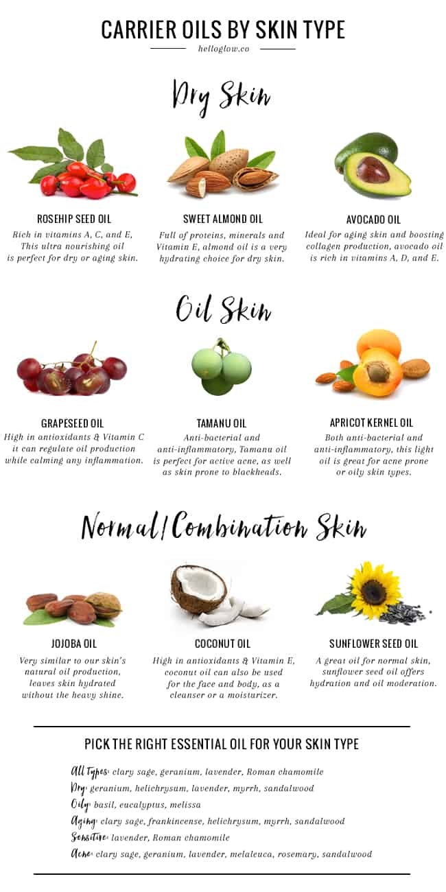 Carrier Oils for Every SKin Type