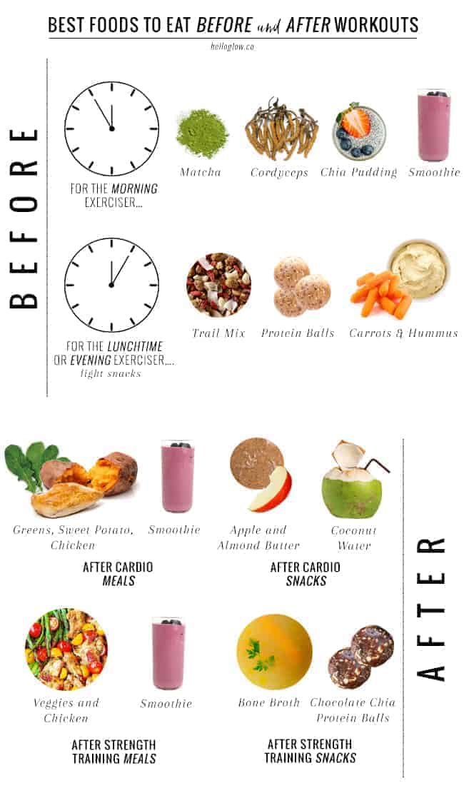 A Nutritionist Explains: What To Eat Before + After