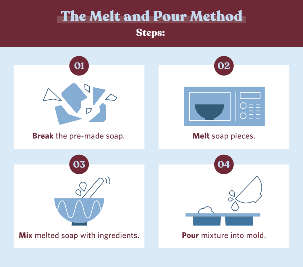 DIY Melt and Pour Soap Instructions