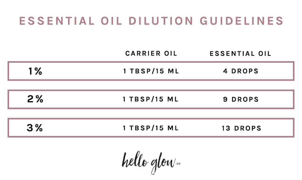 Essential Oil Dilution Guidelines - Hello Glow